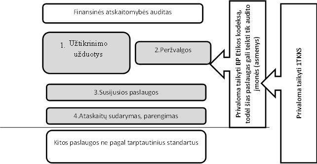 viešai prekiaujamos bendrovės turi galimybę sudaryti audituotas finansines ataskaitas)